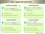 types-de-phrases-affichage